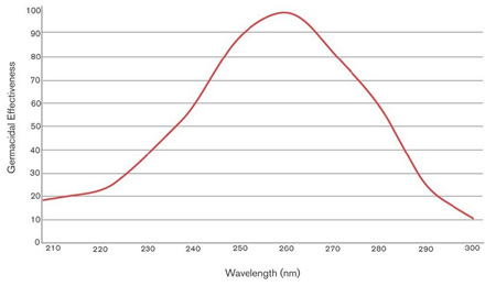 Disenfection Effectiveness of UV Wavelengths