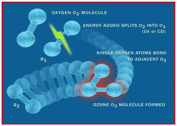 Moléculas de ozono